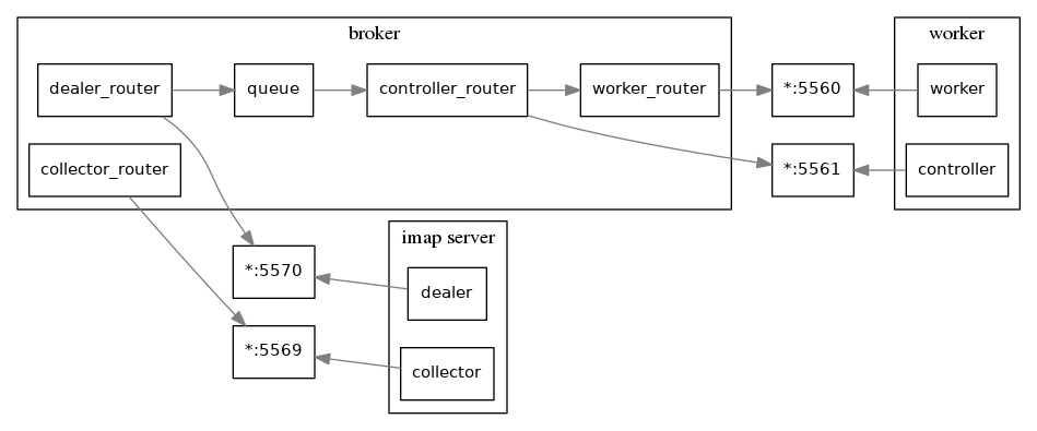 "digraph {         rankdir = LR;         splines = true;         overlab = prism;          edge [color=gray50, fontname=Calibri, fontsize=11];         node [shape=record, fontname=Calibri, fontsize=11];          subgraph cluster_broker {                 label=""broker"";                  ""dealer_router"";                 ""collector_router"";                 ""worker_router"";                 ""controller_router"";                  ""queue"";                  ""dealer_router"" -> ""queue"" -> ""controller_router"" -> ""worker_router"";             }          subgraph cluster_worker {                 label=""worker"";                  ""worker"";                 ""controller"";             }          subgraph cluster_imap {                 label=""imap server"";                 ""collector"";                 ""dealer"";             }          ""dealer_router"" -> ""*:5570"";         ""collector_router"" -> ""*:5569"";         ""worker_router"" -> ""*:5560"";         ""controller_router"" -> ""*:5561"";          ""*:5560"" -> ""worker"" [dir=back];         ""*:5561"" -> ""controller"" [dir=back];          ""*:5569"" -> ""collector"" [dir=back];         ""*:5570"" -> ""dealer"" [dir=back];     }"