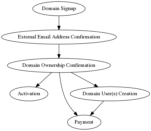 "digraph {         ""Domain Signup"" -> ""External Email Address Confirmation"" -> ""Domain Ownership Confirmation"" -> ""Activation"", ""Payment"";         ""Domain Ownership Confirmation"" -> ""Domain User(s) Creation"" -> ""Payment"";     }"