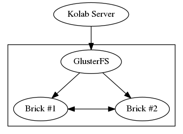 HOWTO: Use GlusterFS for IMAP Spools — Kolab Groupware documentation