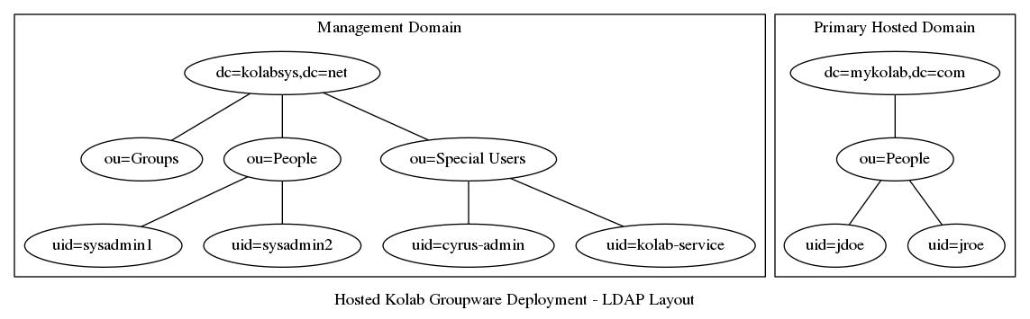 Hosted Kolab Groupware Deployment — Kolab Groupware documentation