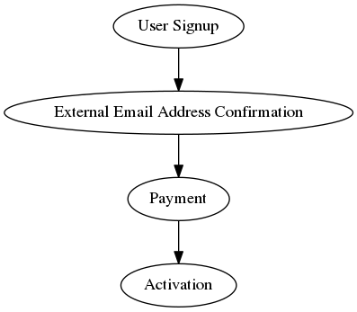 "digraph {         ""User Signup"" -> ""External Email Address Confirmation"" -> ""Payment"" -> ""Activation"";     }"