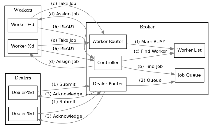 "digraph bonnie_broker {         rankdir = LR;         splines = true;         overlap = prism;          edge [color=gray50, fontname=Calibri, fontsize=11]         node [shape=record, fontname=Calibri, fontsize=11]          subgraph cluster_broker {                 label = ""Broker"";                  ""Controller"";                 ""Dealer Router"";                 ""Job Queue"";                 ""Worker Router"";                 ""Worker List"";             }          subgraph cluster_clients {                 label = ""Dealers"";                 ""Dealer $x"" [label=""Dealer-%d""];                 ""Dealer $y"" [label=""Dealer-%d""];             }          subgraph cluster_workers {                 label = ""Workers"";                 ""Worker $x"" [label=""Worker-%d""];                 ""Worker $y"" [label=""Worker-%d""];             }          ""Dealer $x"", ""Dealer $y"" -> ""Dealer Router"" [label=""(1) Submit""];         ""Dealer Router"" -> ""Job Queue"" [label=""(2) Queue""];         ""Dealer $x"", ""Dealer $y"" -> ""Dealer Router"" [label=""(3) Acknowledge"",dir=back];          ""Worker $x"", ""Worker $y"" -> ""Controller"" [label=""(a) READY""];          ""Controller"" -> ""Job Queue"" [label=""(b) Find Job""];         ""Controller"" -> ""Worker List"" [label=""(c) Find Worker""];         ""Controller"" -> ""Worker $x"", ""Worker $y"" [label=""(d) Assign Job""];          ""Worker $x"", ""Worker $y"" -> ""Worker Router"" [label=""(e) Take Job""];         ""Worker Router"" -> ""Worker List"" [label=""(f) Mark BUSY""];     }"